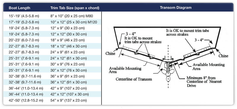 Selecting The Right Trim Tabs Bennett Marine