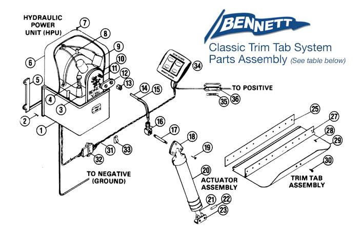 ClassicSystemPartsAssemblyDiagram parts list bennett marine bennett hydraulic trim tab wiring diagram at panicattacktreatment.co