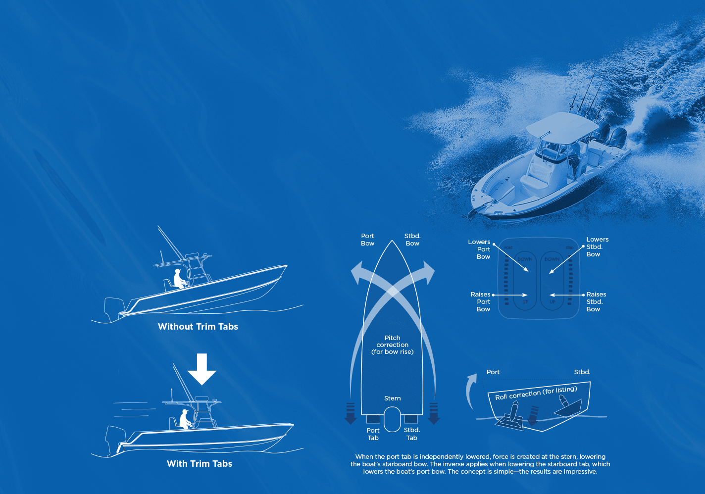 Guide to Trim Tabs - Bennett Marine on mako plumbing diagram, mako wheels, mako parts,